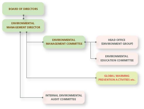Environmental Management/Non-financial Information(ESG